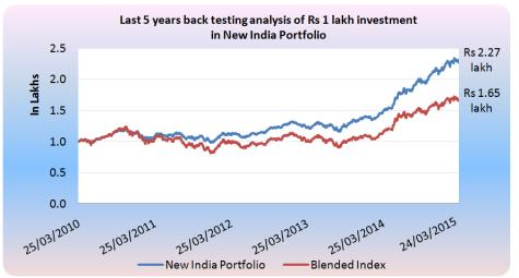 funds india comparison