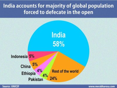 population defecate india