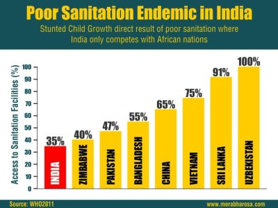 sanitation india alok